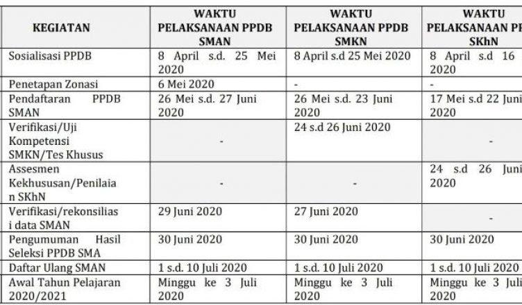 Catat! Ini Jadwal PPDB 2020/2021 Provinsi Banten ...